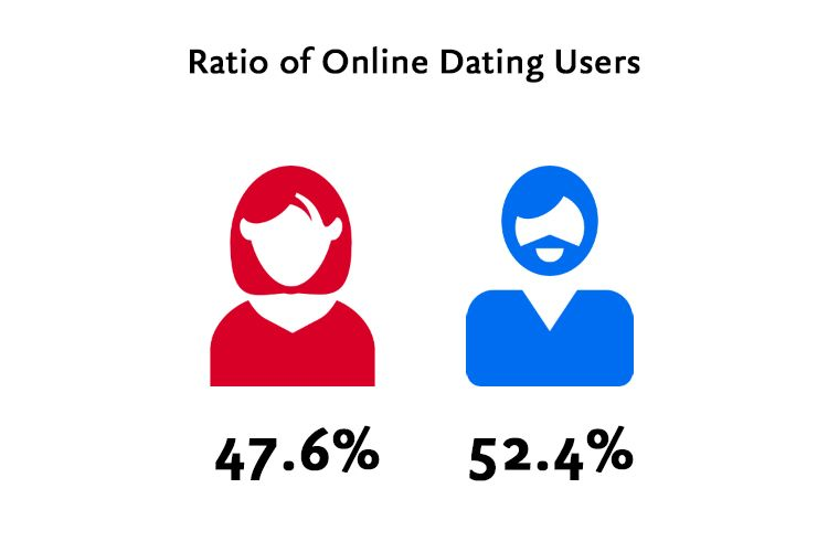 Ratio of Women to Men of Online Dating users
